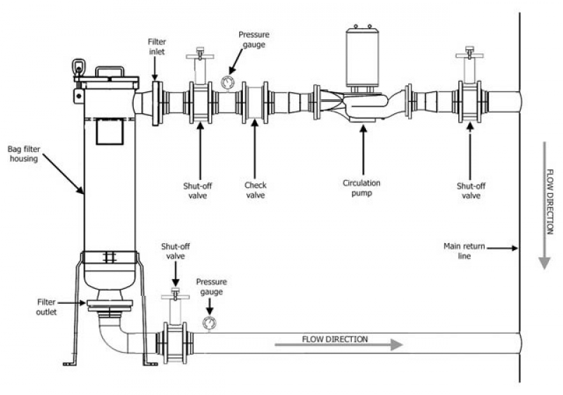 Water Filtration Systems Enertec Engineering